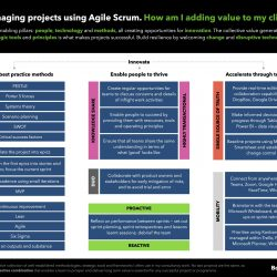 Agile Scrum, enabling tools and methodologies
