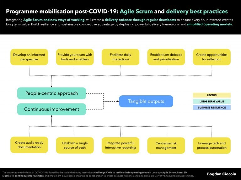 Programme mobilisation post-COVID-19: Agile Scrum and delivery best practices
